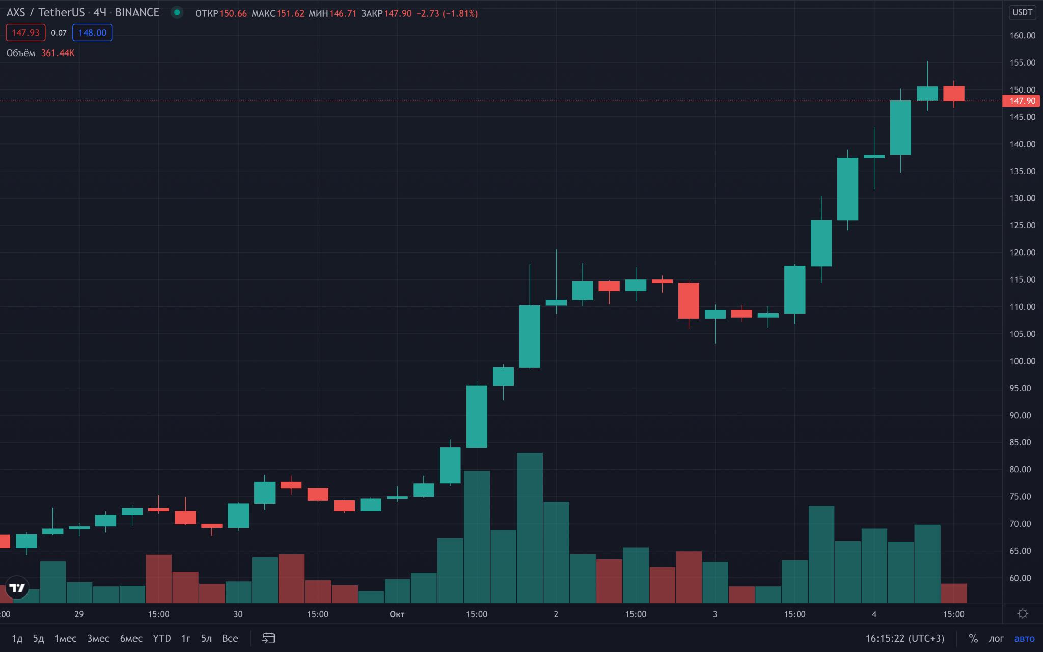 Wykres AXS/USDT giełdy Binance. Dane: TradingView.